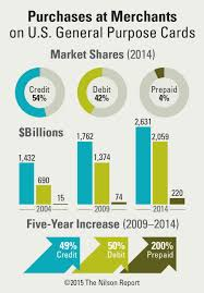 prepaid business debit card credit cards continued their rebound against debit and prepaid