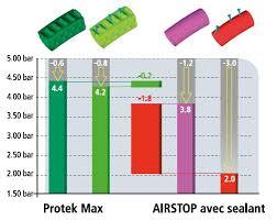 chambre à air increvable michelin protek max chambre air schrader anti crevaison vélo 20 pouces