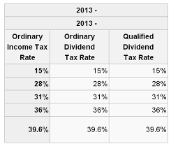 dividend growth investing and the fiscal cliff