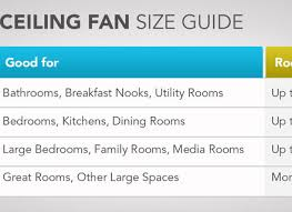 fan room size chart ceiling fan room size pixball com
