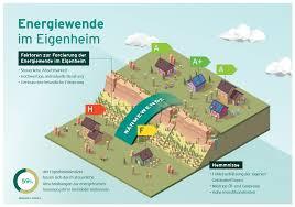 Eigenheim Suchen Klimaschutz Im Eigenheim Was Wollen Die Verbraucher U2013 Deutsche