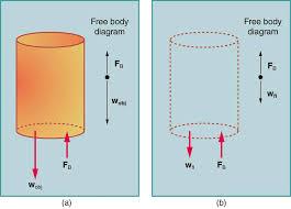 11 7 archimedes u0027 principle physics libretexts
