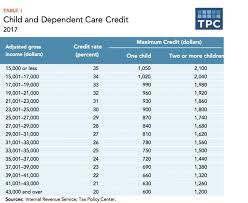 earned income tax table earned income credit table 2015 table ideas