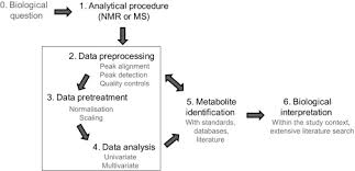 strategies for data handling and statistical analysis in