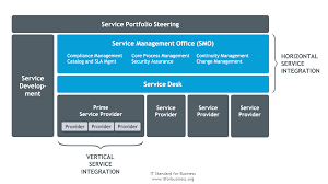 Service Desk Management Process Service Integration And Quality It Standard For Business