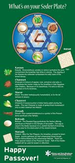 what s on a seder plate passover plate infographic image judaism