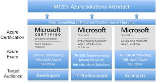 azure 70 532 exam developing microsoft azure solutions