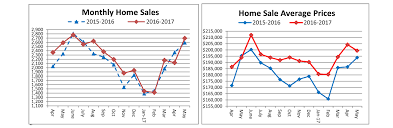 record sale price may home sales rebound average price for may sets another record