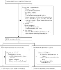procalcitonin guided decision making for duration of antibiotic