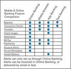 mobile banking hometown banks