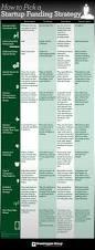 cheat sheet for raising capital for business start up