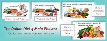 the dukan diet plan losing weight with 100 dukan foods diet