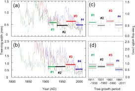 growth and physiological responses of larch trees to climate