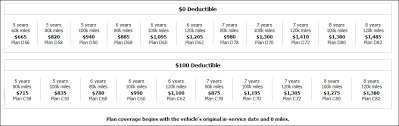 honda pilot extended warranty price warranty did you get it honda pilot honda pilot forums