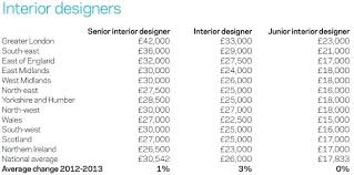 Home Interior Designer Salary Landscape Designer Average Salary Interior Designer Salary
