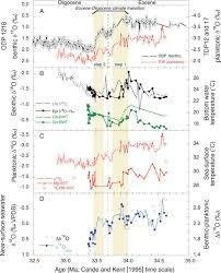 cooling and ice growth across the eocene oligocene transition