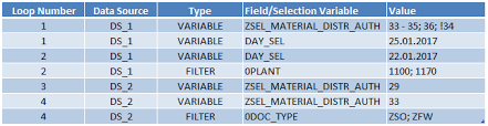 analysis for office variables and filters via vba sap blogs