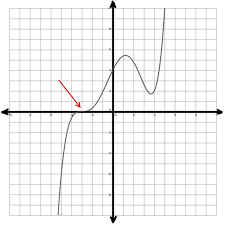 graphing polynomial functions the archive of random material