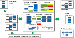 decision driven solutions framework ddsf decision driven