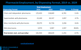 Walgreens Pharmacy Manager Salary Drug Channels Grim Job Outlook For Retail Pharmacists Says Bls