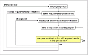 controlling definition project controlling tools