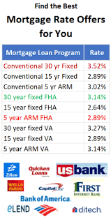 va arm loan top 6 best mortgage lenders for time buyers 2017 ranking