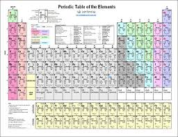 best 25 periodic table printable ideas on pinterest periodic