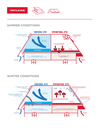 why is attic ventilation important to roofing able roof