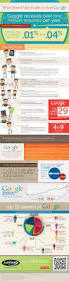 Search Resumes Online by 99 Best Job Search Infographics Images On Pinterest Social Media