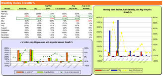 Exle Of Data Analysis Report by Excel Dashboard Quickbooks Monthly Sales Report Forecast