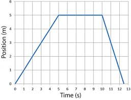 honors physics graphing motion