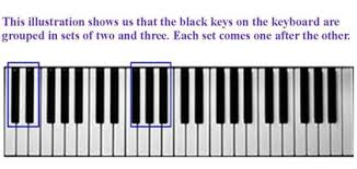what is the piano keyboard