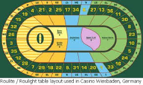 Craps Table Odds Roulette Table Layout Bets Odds Payoffs