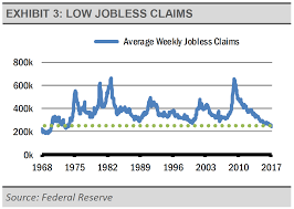 Jobless Claims by Investing In A Time Of Transition Etf Trends