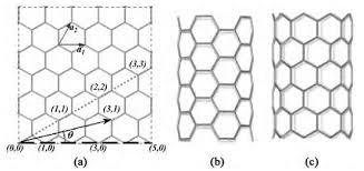 Zigzag Armchair Carbon Nanotubes And Metal Oxide Nanoribbons Molecular Modeling