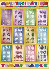 Multiplication Time Tables Fdfspofu Multiplication Times Table Chart Up To 100