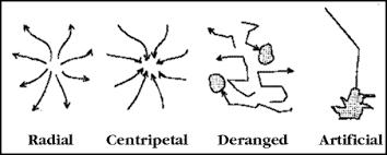 definition pattern of drainage topographic map interpretation san francisco estuary institute