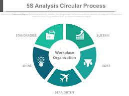 5s Analysis Circular Process Ppt Slides Powerpoint Templates Ppt 5s