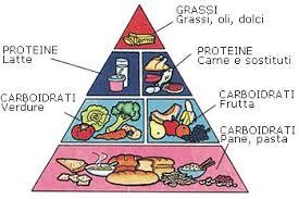 glucidi alimenti tra tante quale deve essere la dieta