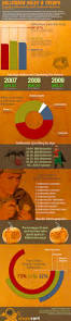 Halloween Sales Are Halloween Sales Worth The Trouble Infographic On Halloween