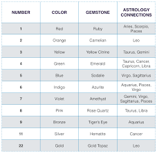 numerology reading free birthday card numerology how the science of planets power up the clues