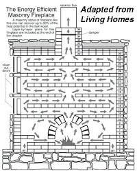 Most Efficient Fireplace Insert - most efficient fireplaces fireplaces hearth wood best high