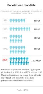 si e onu onu crescita lenta della popolazione mondiale e l anno prossimo
