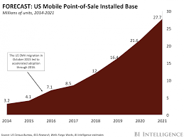 mobile point of sale mpos trends business opportunities