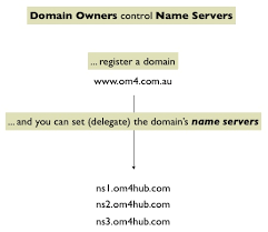 How Dns Works by How Dns Works Om4
