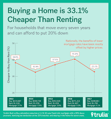 Best Time To Rent Apartments Rent Vs Buy Renting Rallies But Buying Is Still Best Trulia U0027s