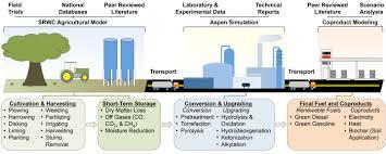 second generation biofuels show environmental sustainability benefits