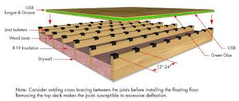 What Size Are Floor Joists In Residential Construction Amazing House Floor Joists Construction