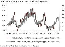 productivity growth will return to the us economy business insider