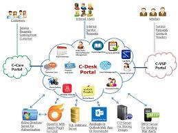 complaint management helpdesk service request management query management ticketing